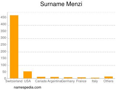 Surname Menzi