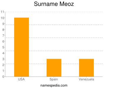Surname Meoz