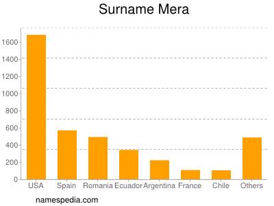 Surname Mera
