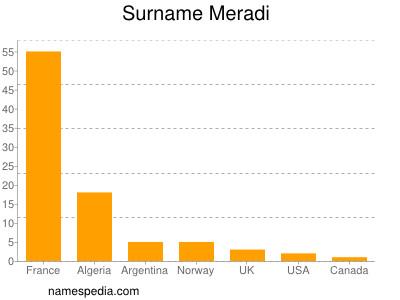Surname Meradi