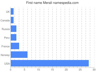 Given name Merali