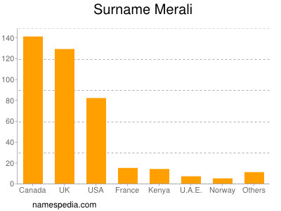 Surname Merali