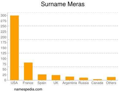 Surname Meras