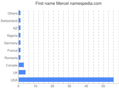 Given name Mercel