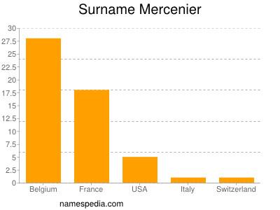 Surname Mercenier