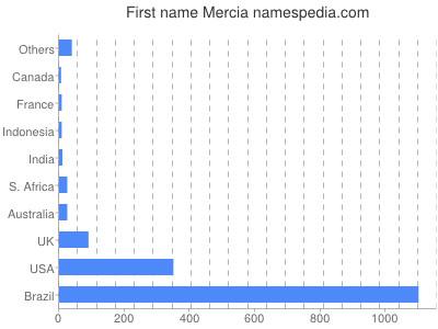 Given name Mercia