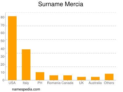 Surname Mercia