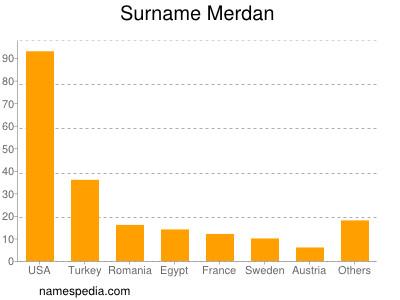 Surname Merdan