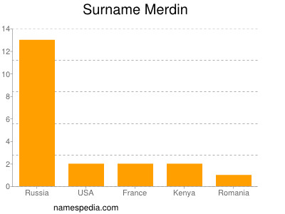Surname Merdin