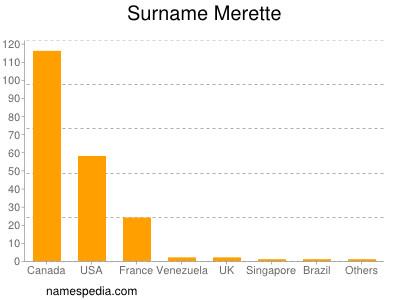 Surname Merette