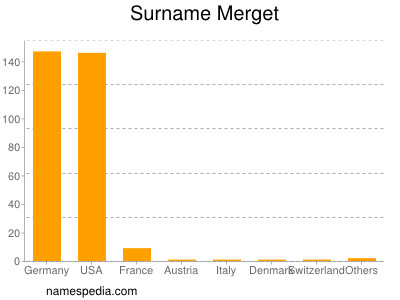 Surname Merget
