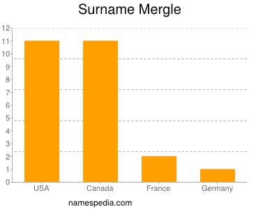 Surname Mergle