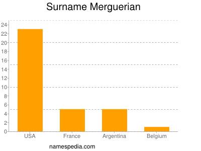 Surname Merguerian