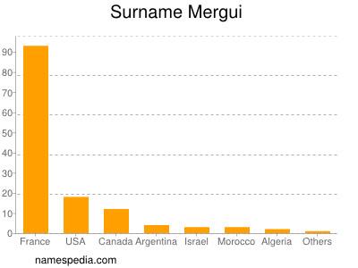 Surname Mergui