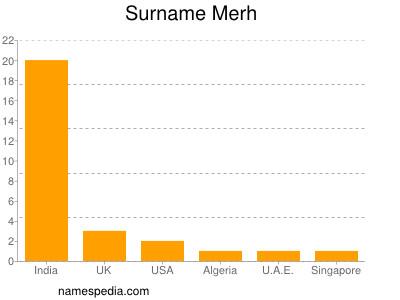Surname Merh