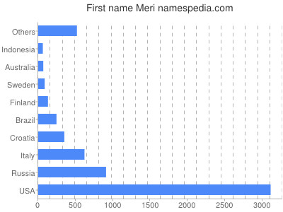 Given name Meri