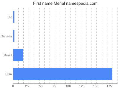 Given name Merial