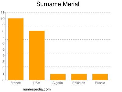 Surname Merial