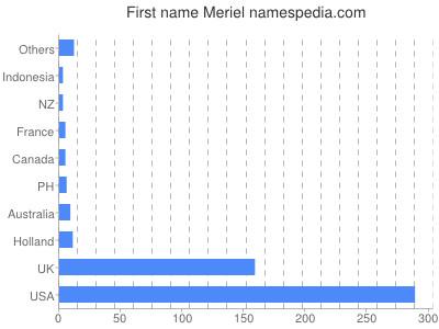 Given name Meriel