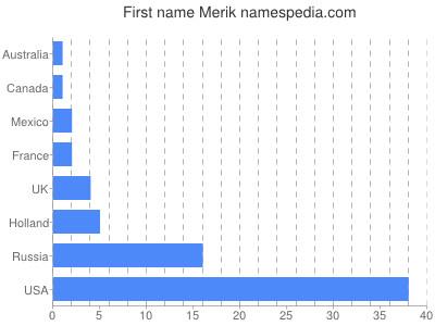 Given name Merik