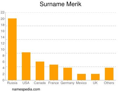 Surname Merik