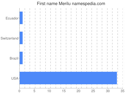 Given name Merilu