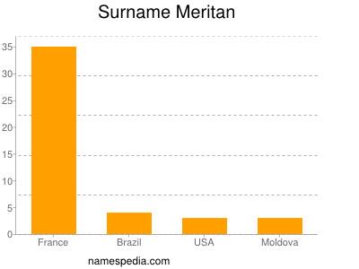 Surname Meritan