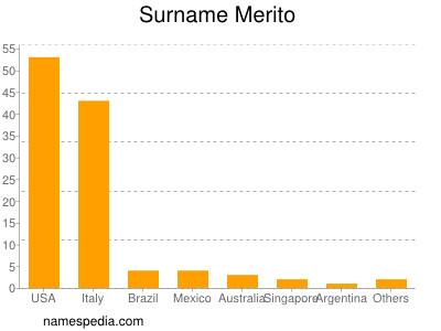 Surname Merito