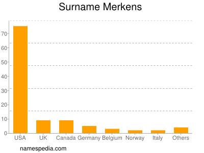 Surname Merkens