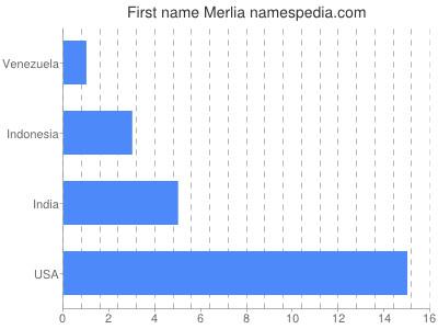 Given name Merlia