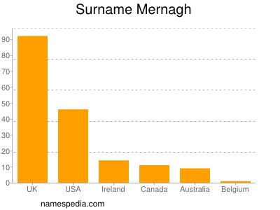 Surname Mernagh
