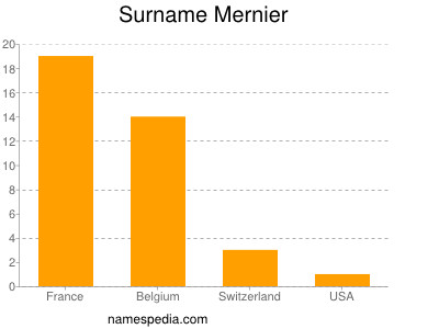 Surname Mernier