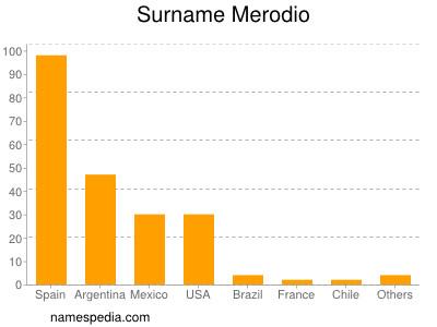 Surname Merodio