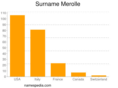 Surname Merolle
