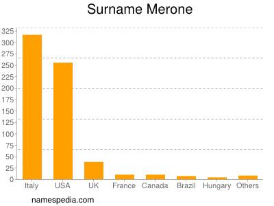 Surname Merone