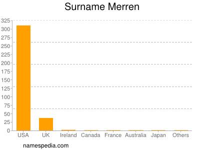 Surname Merren