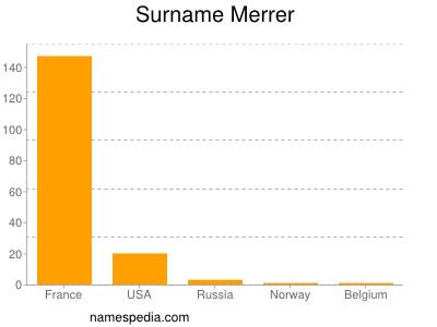 Surname Merrer