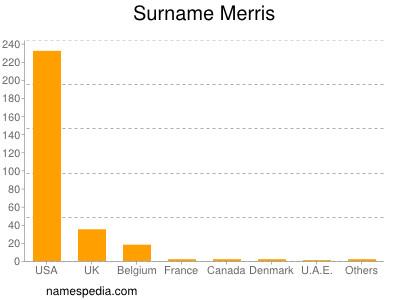 Surname Merris