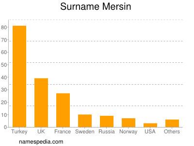 Surname Mersin