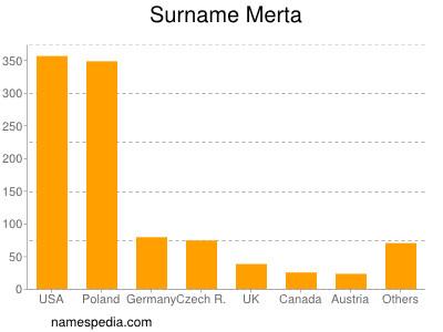 Surname Merta