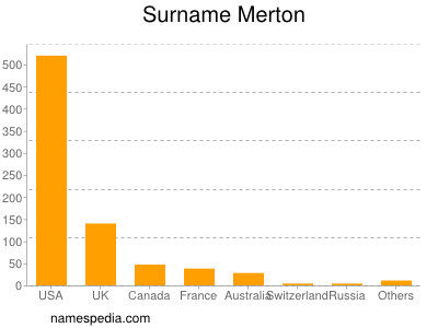 Surname Merton