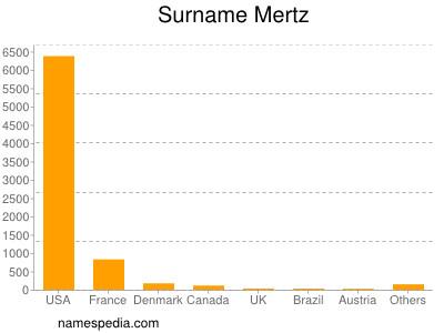 Surname Mertz