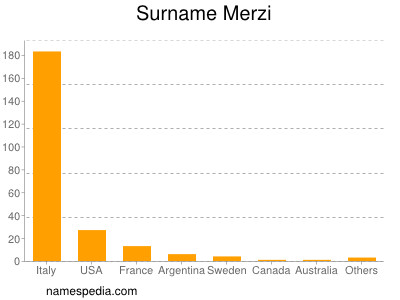 Surname Merzi