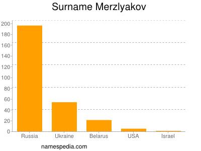Surname Merzlyakov