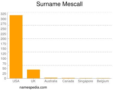 Familiennamen Mescall