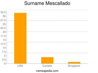 Surname Mescallado
