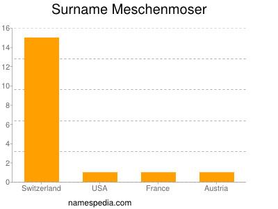 Familiennamen Meschenmoser