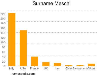 Familiennamen Meschi