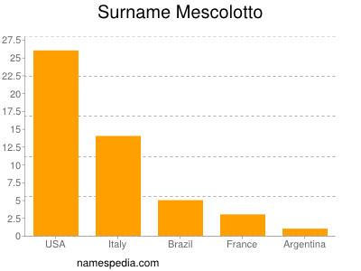 Surname Mescolotto