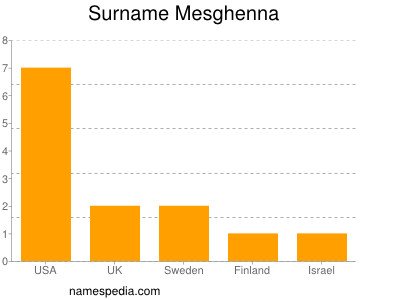 Surname Mesghenna